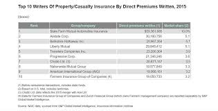 allstate large property insurance companies 2016