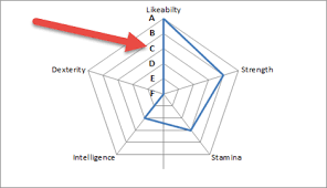 Radar Chart Excel Example Replace Numbers With Text In Excel Radar Chart Axis Values