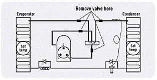 don t let that reversing valve outsmart you points for removing the reversing valve