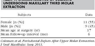 Maxillary Second Molar The Incidence Of Periodontal Defects Distal To The Maxillary Second