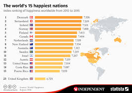 Happiness Chart Chart The Worlds 15 Happiest Nations Statista