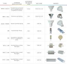 Different Light Socket Types Bulb Base Types