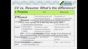 resume vs biodata resume biodata pdf upload professional resumes