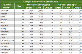 Apostles Death Chart Lds Church President Probability Changes With President Monsons