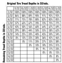 Tire Tread Percentage Chart Tire Tread Percentage Chart Tire Wear Percentage Chart