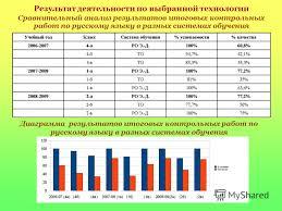 Презентация на тему Раздел Основные показатели результаты и  6 Результат деятельности по выбранной технологии Сравнительный анализ результатов итоговых контрольных работ