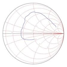 Smith Chart Simulation Software Quicksmith An Online Smith Chart Based Linear Circuit