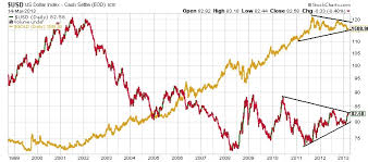 Gold Stock Index Chart What This Chart Says About The Future Of Gold Bullion And