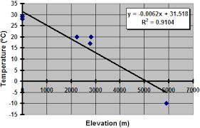 Temperature Vs Altitude Chart Scatter Plot Temperature C Vs Elevation M Sample