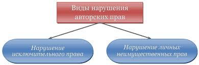 Защита авторских прав Защита прав авторов sum ip Нарушения авторских прав