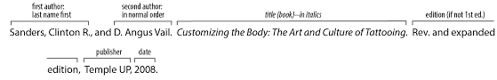 Mla Citing Books Ebooks Research Challenge