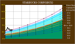 Starbucks Not My Cup Of Tea At These Levels Starbucks