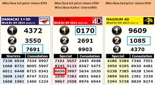4d Chart Prediction How To Predict Your Toto 4d Lucky Number 4d Result