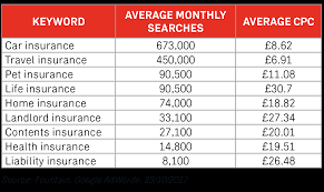 adwords cost per s for the insurance and finance industries are well known to be high the below sample of popular insurance keywords have an average
