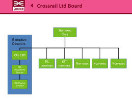 Crossrail Lessons In Governance