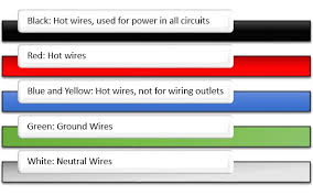 electrical wiring colors electrical image wiring the colors on electrical wiring actually means something out on electrical wiring colors