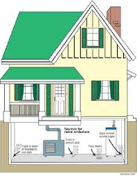 test for radon with a diy home kit