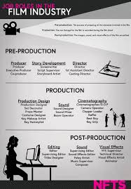 best ideas about film production jobs film 17 best ideas about film production jobs film making film industry and visual effects