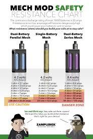 Vape Resistance Chart Vape Battery Safety Community Resources Zamplebox