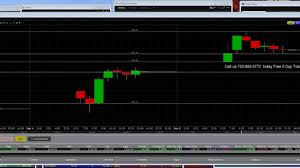 Azo Stock Chart 9 5 19 Azo 21 Dollar Breakout Intraday Chart Look