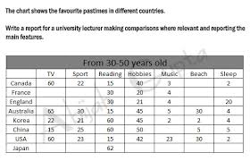 Table Chart Ielts Ielts Writing By Abijah Q8 Task 1 Graph Solved Table
