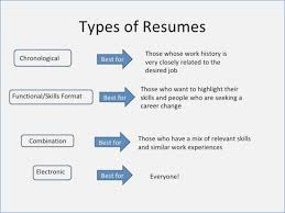 Excelent Examples Of Types Of Skills For Resume Resume Example Adorable Types Of Skills For Resume