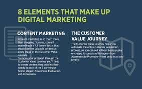 The Ultimate Guide to Digital Marketing | DigitalMarketer