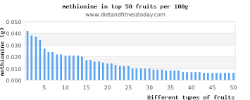 Foods Low In Methionine Chart Top 77 Fruits High In Methionine Diet And Fitness Today