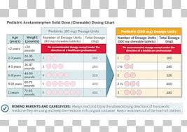 Acetaminophen Ibuprofen Pediatrics Tylenol Dose Chart Label