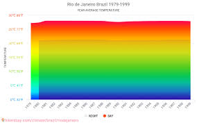 Rio De Janeiro Climate Chart Data Tables And Charts Monthly And Yearly Climate Conditions