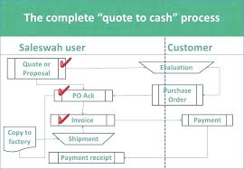 Quotation Purchase Order Invoice Quotes Invoices Purchase Orders ...