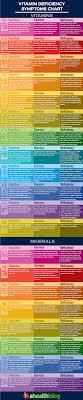 Vitamins Chart Pdf In Marathi Www Bedowntowndaytona Com