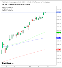 Opening Bell Huawei Trade Extension Sends U S Futures Yet