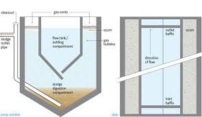 Settling Tank Design Aquanes Dss Preliminary Sedimentation Imhoff Tank