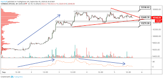 Btc Volume Chart Btc Usd Technical Analysis Obv Indicator Shows Uptrend
