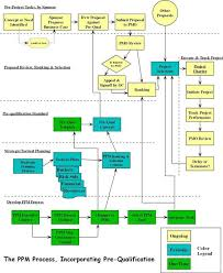 diagram project management diagram ppm flow diagram program project management