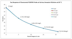figure 2 oxygen values vary across diffe dilutions of seawater expressed in parts per