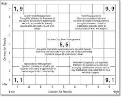 leadership theories essay management grid