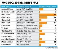 How Presidents Rule In India Has Been Imposed Over The Years