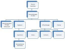 Sales Operations Org Chart Organization Chart