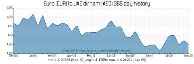 Dirham Euro Chart 6000 Eur To Aed Convert 6000 Euro To Uae Dirham Currency