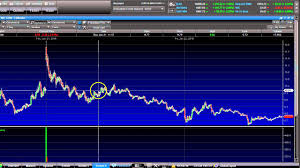 Understanding Penny Stock Charting And Fundemantals Youtube