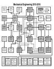 Mechanical Engineering Chart 2015 16 Mechanical Engineering Flow Chart Mechanical