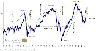 The Gold Cycle Gold Is Good Through 2019 Historical Study
