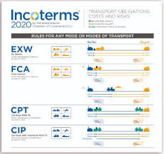 Incoterms Wall Chart Incoterms 2020 Poster