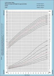 Baby Development Chart India Growth Charts Photo Gallery Right Parenting