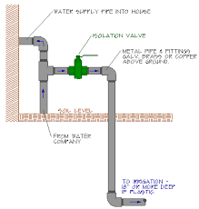lawn sprinkler system parts diagram tractor repair wiring shut off valve diagram