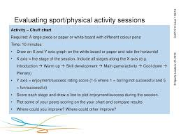 Chuff Chart Download Sl2 Csl2 Level 1 Qualification In Sports Leadership Tutor