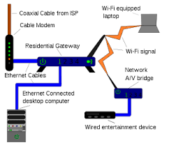 residential gateway an example of a simple home network