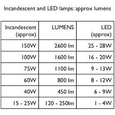 24 Experienced Incandescent Lumen Chart